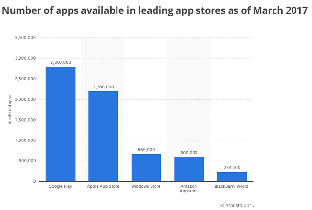 no-of-apps-available-in-leading-app-stores