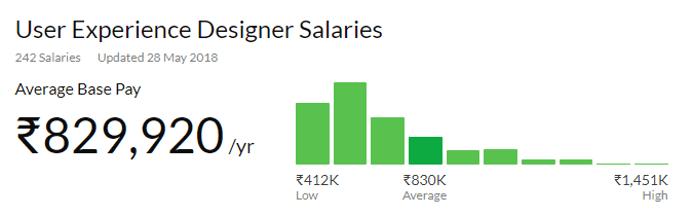 UX vs UI - UX-designer-Salary