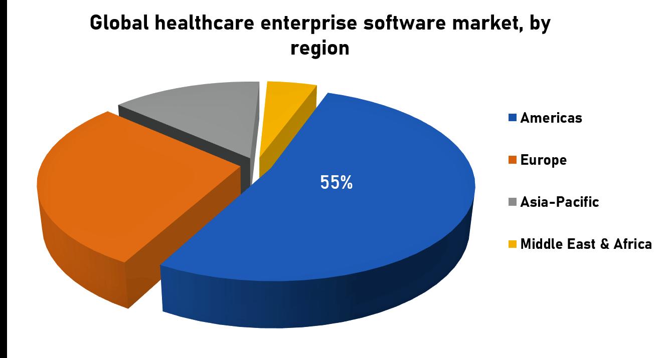 Global Healthcare enterprise market