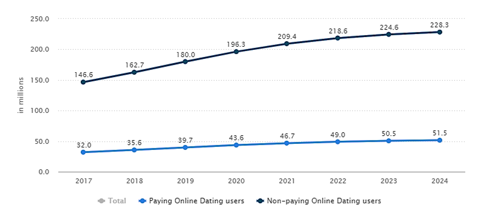 No of users on Online Dating industry