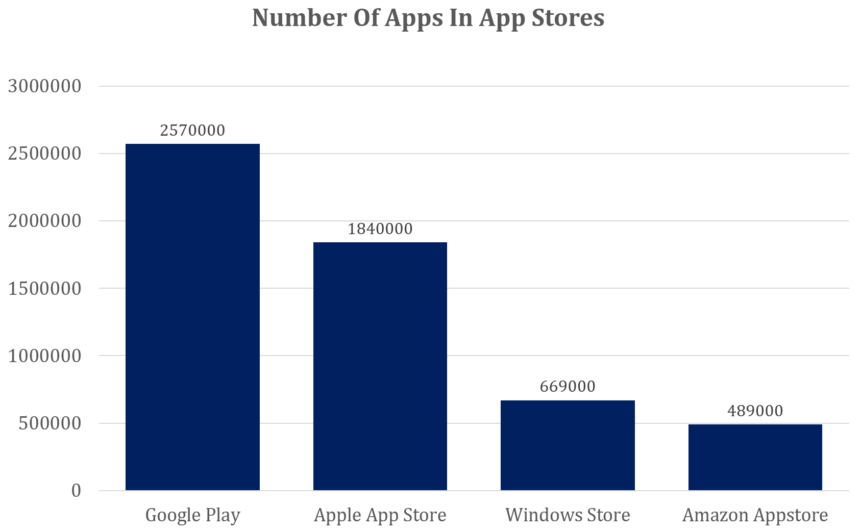 No of apps